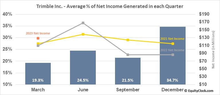 Trimble Inc. (NASD:TRMB) Net Income Seasonality