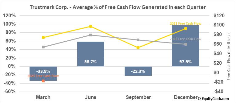 Trustmark Corp. (NASD:TRMK) Free Cash Flow Seasonality