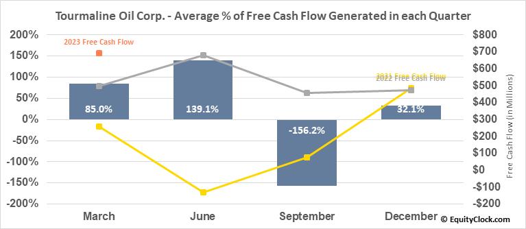 Tourmaline Oil Corp. (OTCMKT:TRMLF) Free Cash Flow Seasonality