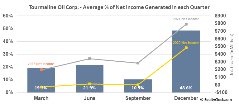 Tourmaline Oil Corp. (OTCMKT:TRMLF) Net Income Seasonality