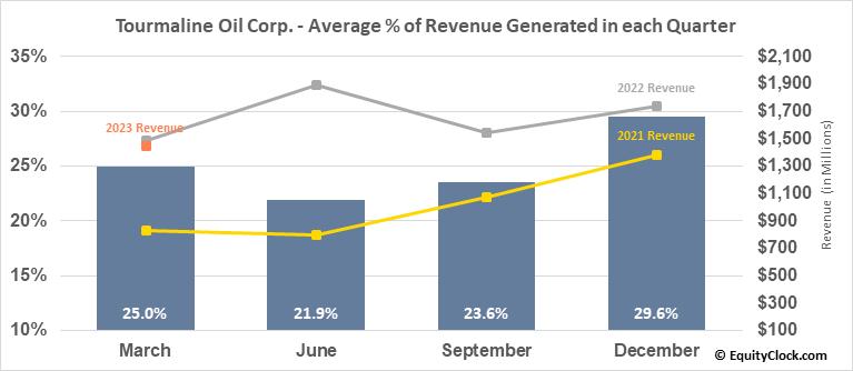 Tourmaline Oil Corp. (OTCMKT:TRMLF) Revenue Seasonality