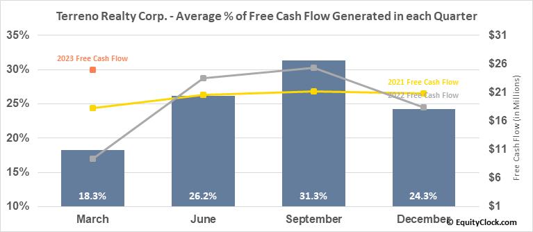 Terreno Realty Corp. (NYSE:TRNO) Free Cash Flow Seasonality