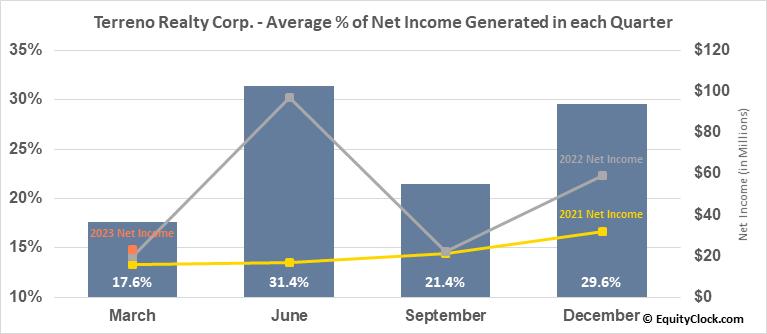 Terreno Realty Corp. (NYSE:TRNO) Net Income Seasonality