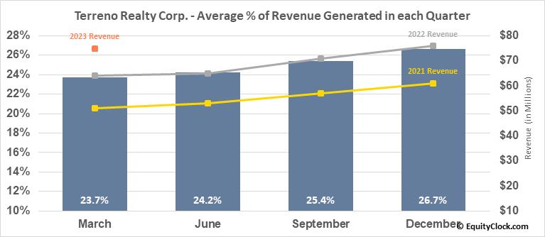 Terreno Realty Corp. (NYSE:TRNO) Revenue Seasonality