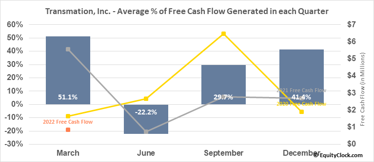 Transmation, Inc. (NASD:TRNS) Free Cash Flow Seasonality