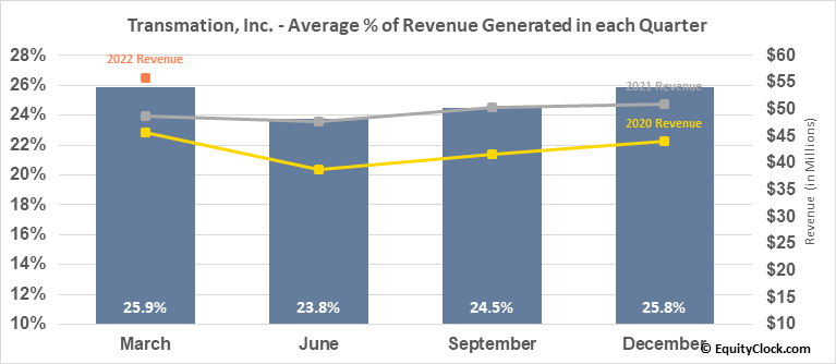 Transmation, Inc. (NASD:TRNS) Revenue Seasonality