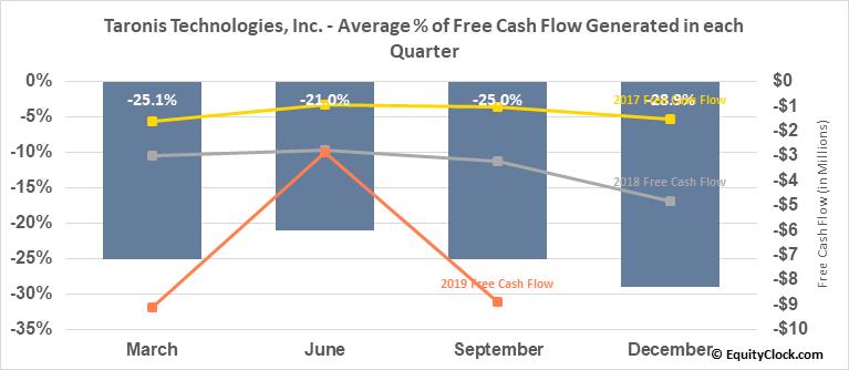 Taronis Technologies, Inc. (OTCMKT:TRNX) Free Cash Flow Seasonality
