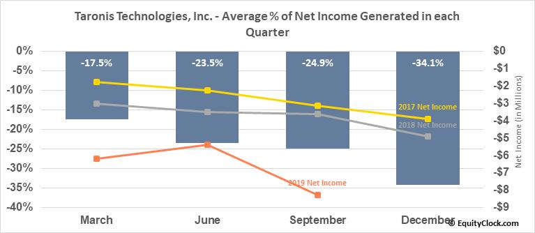 Taronis Technologies, Inc. (OTCMKT:TRNX) Net Income Seasonality