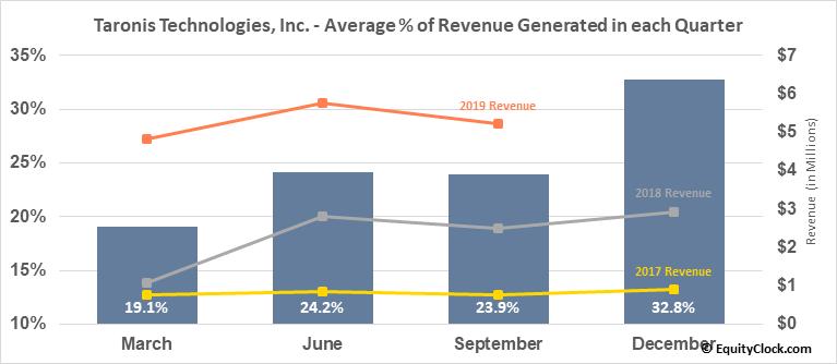 Taronis Technologies, Inc. (OTCMKT:TRNX) Revenue Seasonality