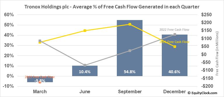 Tronox Holdings plc (NYSE:TROX) Free Cash Flow Seasonality