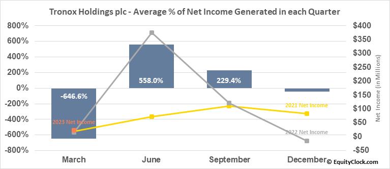 Tronox Holdings plc (NYSE:TROX) Net Income Seasonality
