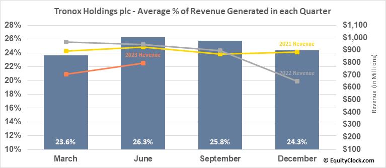 Tronox Holdings plc (NYSE:TROX) Revenue Seasonality