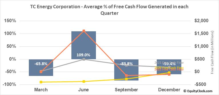 TC Energy Corporation (TSE:TRP.TO) Free Cash Flow Seasonality