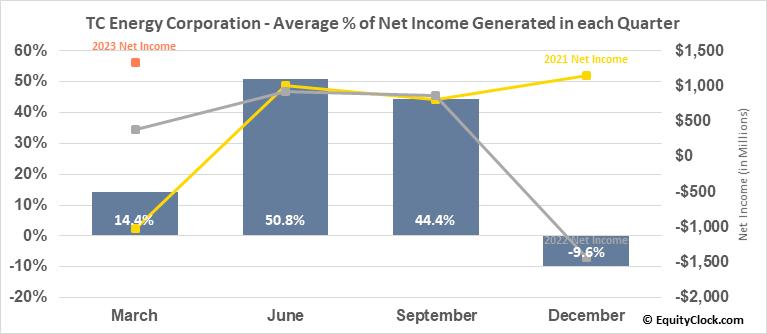 TC Energy Corporation (TSE:TRP.TO) Net Income Seasonality