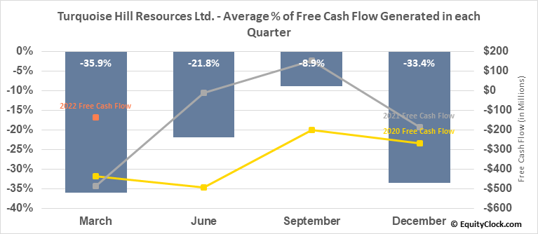 Turquoise Hill Resources Ltd. (TSE:TRQ.TO) Free Cash Flow Seasonality