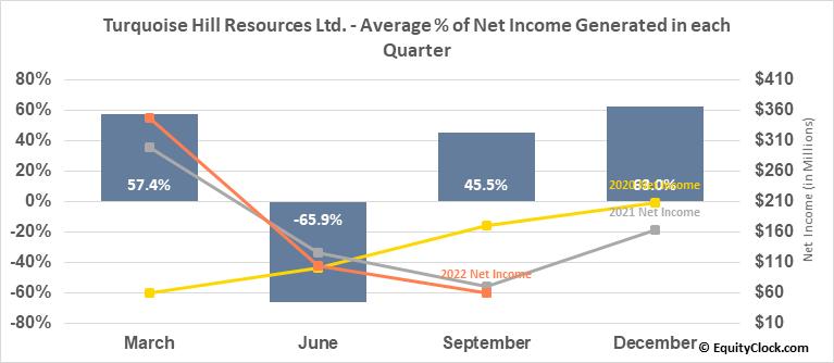 Turquoise Hill Resources Ltd. (TSE:TRQ.TO) Net Income Seasonality