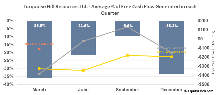 Turquoise Hill Resources Ltd. (NYSE:TRQ) Free Cash Flow Seasonality