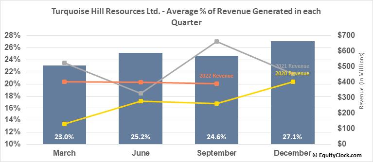 Turquoise Hill Resources Ltd. (NYSE:TRQ) Revenue Seasonality