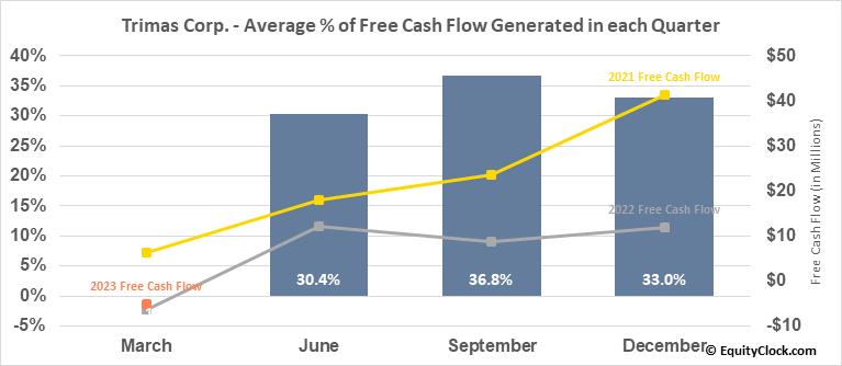Trimas Corp. (NASD:TRS) Free Cash Flow Seasonality