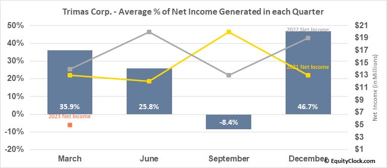 Trimas Corp. (NASD:TRS) Net Income Seasonality