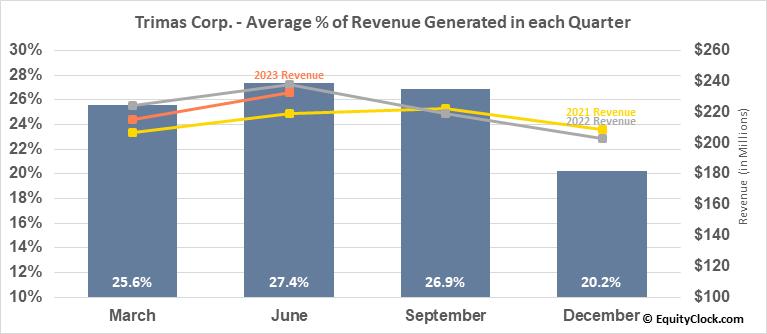 Trimas Corp. (NASD:TRS) Revenue Seasonality