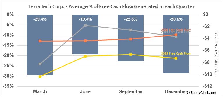 Terra Tech Corp. (OTCMKT:TRTC) Free Cash Flow Seasonality