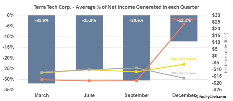 Terra Tech Corp. (OTCMKT:TRTC) Net Income Seasonality