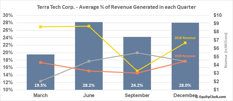 Terra Tech Corp. (OTCMKT:TRTC) Revenue Seasonality