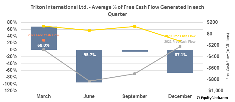 Triton International Ltd. (NYSE:TRTN) Free Cash Flow Seasonality