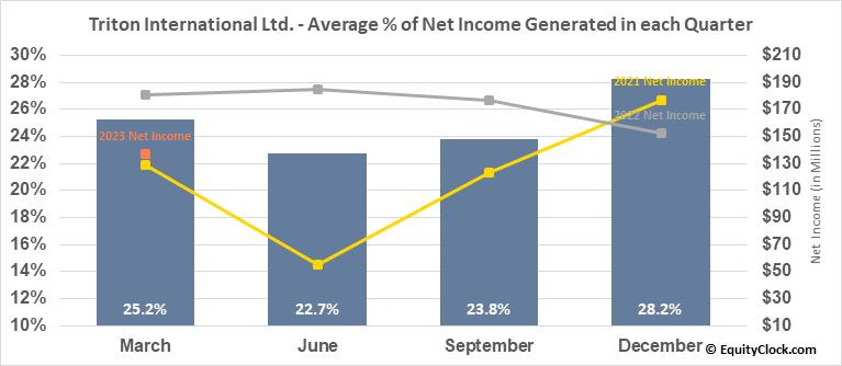 Triton International Ltd. (NYSE:TRTN) Net Income Seasonality