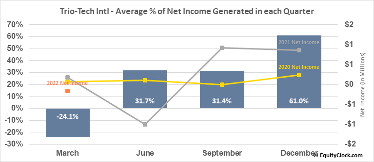 Trio-Tech Intl (AMEX:TRT) Net Income Seasonality