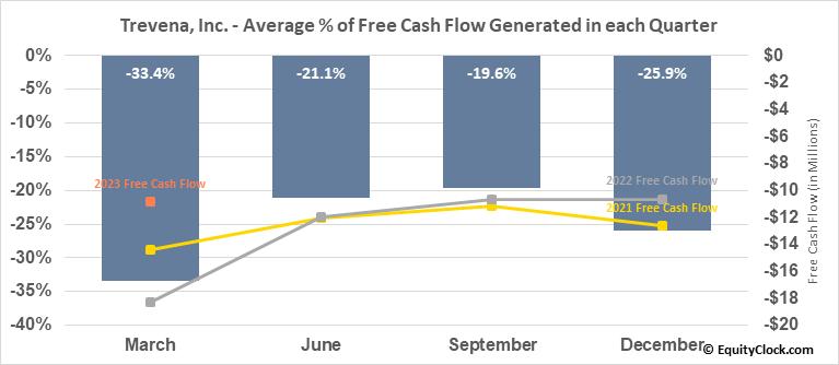 Trevena, Inc. (NASD:TRVN) Free Cash Flow Seasonality