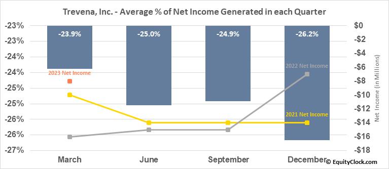 Trevena, Inc. (NASD:TRVN) Net Income Seasonality