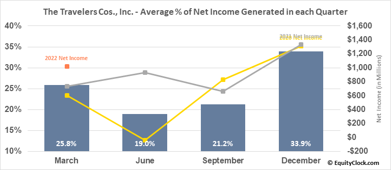 The Travelers Cos., Inc. (NYSE:TRV) Net Income Seasonality