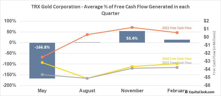 Tanzanian Gold Corp. (AMEX:TRX) Free Cash Flow Seasonality