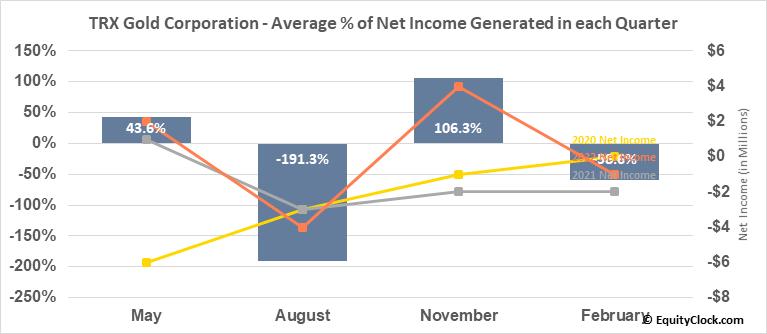 Tanzanian Gold Corp. (AMEX:TRX) Net Income Seasonality