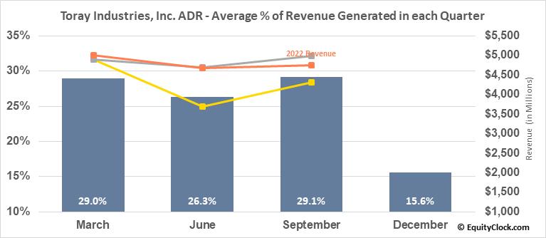 Toray Industries, Inc. ADR (OTCMKT:TRYIY) Revenue Seasonality