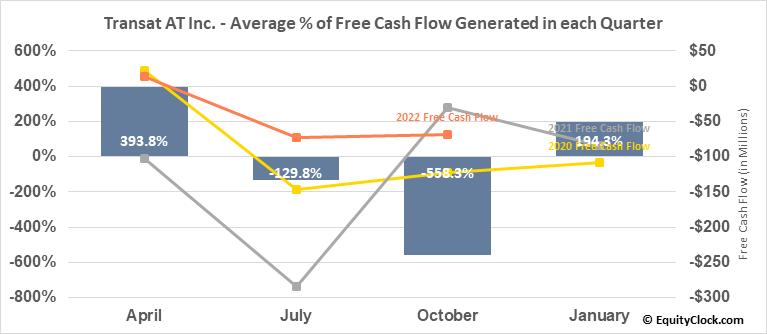 Transat AT Inc. (TSE:TRZ.TO) Free Cash Flow Seasonality