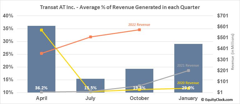 Transat AT Inc. (TSE:TRZ.TO) Revenue Seasonality