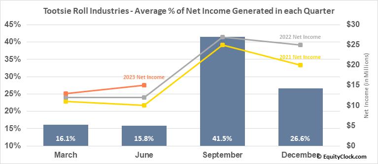 Tootsie Roll Industries (NYSE:TR) Net Income Seasonality