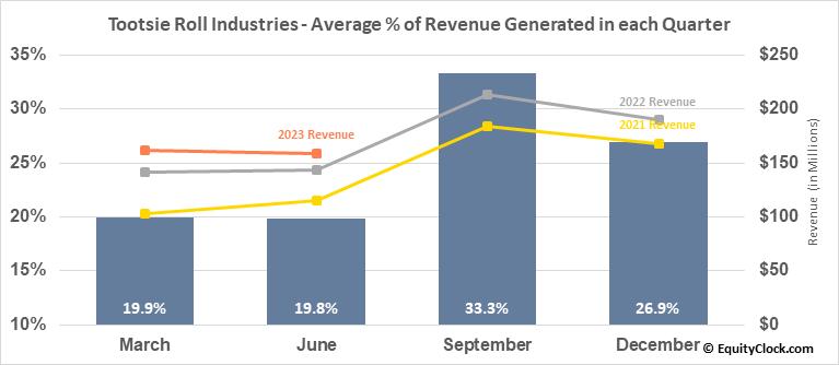 Tootsie Roll Industries (NYSE:TR) Revenue Seasonality