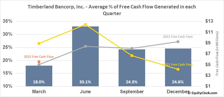 Timberland Bancorp, Inc. (NASD:TSBK) Free Cash Flow Seasonality