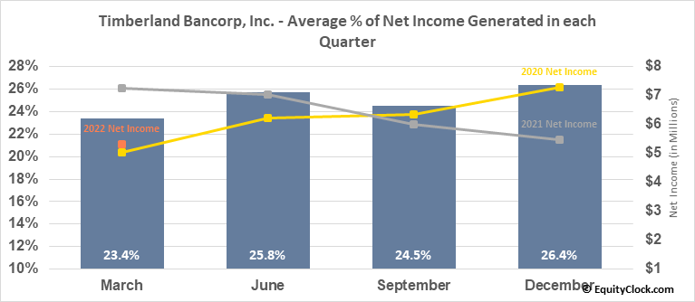 Timberland Bancorp, Inc. (NASD:TSBK) Net Income Seasonality