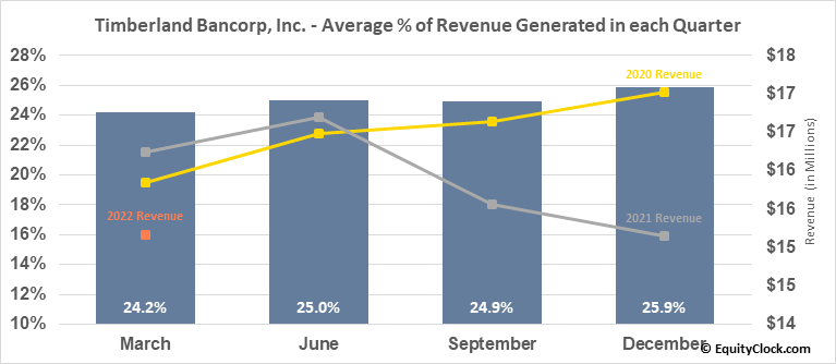 Timberland Bancorp, Inc. (NASD:TSBK) Revenue Seasonality