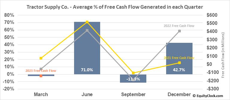 Tractor Supply Co. (NASD:TSCO) Free Cash Flow Seasonality