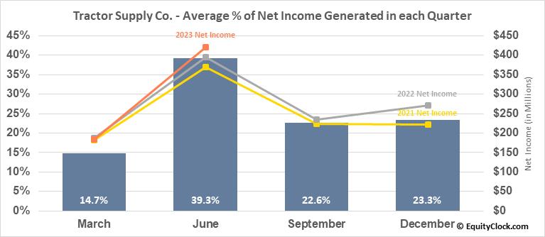 Tractor Supply Co. (NASD:TSCO) Net Income Seasonality
