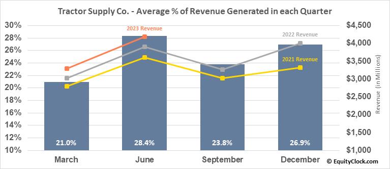 Tractor Supply Co. (NASD:TSCO) Revenue Seasonality