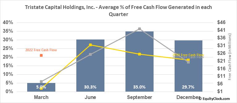 Tristate Capital Holdings, Inc. (NASD:TSC) Free Cash Flow Seasonality