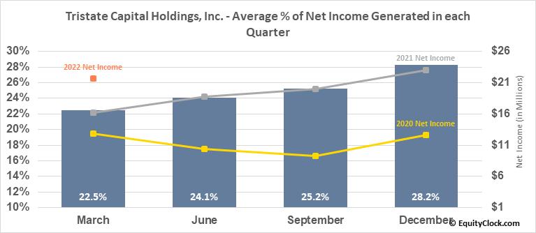 Tristate Capital Holdings, Inc. (NASD:TSC) Net Income Seasonality
