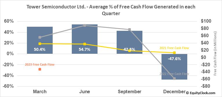 Tower Semiconductor Ltd. (NASD:TSEM) Free Cash Flow Seasonality